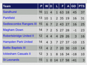 Casuals opened up a 7 point gap after beating St Leonards.